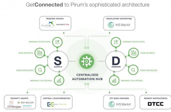 Cooperation between DRB Services and Pirum.com